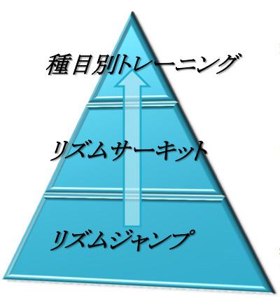 リズムトレーニングピラミッド